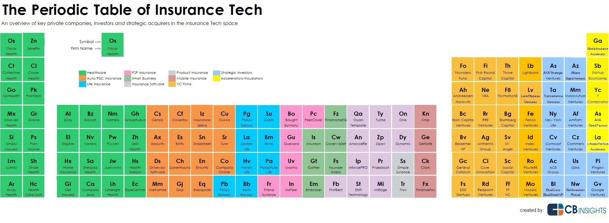 Periodic Table of Insurance Tech
